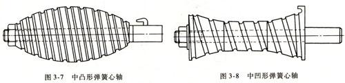 圆锥、中凸和中凹形等变径螺旋弹簧的有心卷制